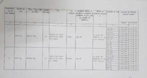 रायपुर लोकसभा के लिए अब तक बिके 26 फार्म, 4 ने जमा किया नामांकन