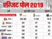 According to most exit poll, BJP is getting majority